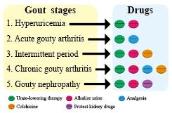 high uric acid symptoms fatigue vitamins that cause uric acid diet chart for excess uric acid